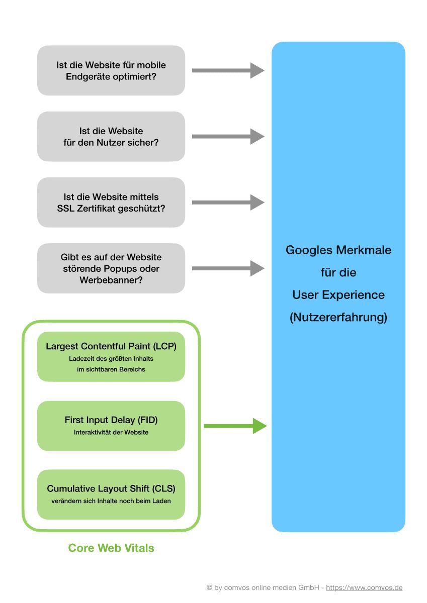 Core Web Vitalis: Google Merkmale für die User Experience (Nutzererfahrung)